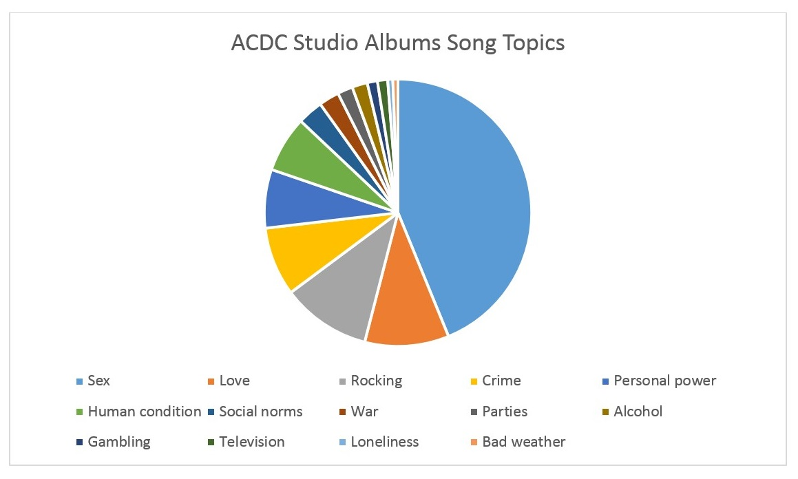 ACDC Studio Albums by Song Topic