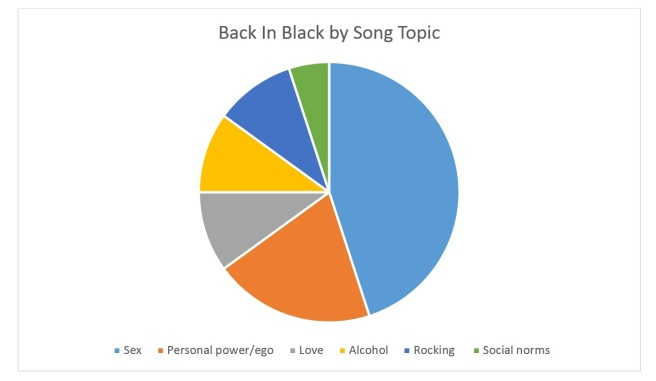 Back In Black by Song Topic