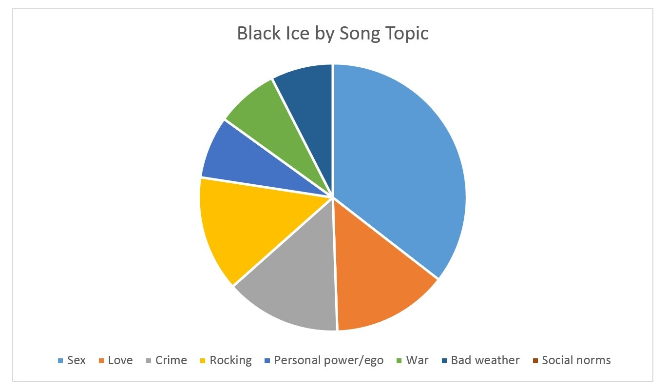 Black Ice by Song Topic
