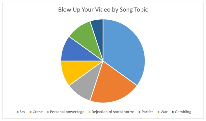 Blow Up Your Video by Song Topic
