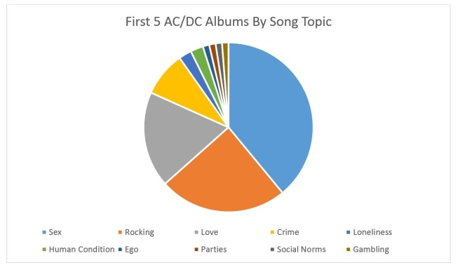 First 5 ACDC Albums by Song Topic