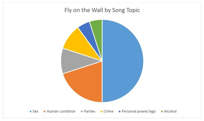 Fly on the Wall by Song Topic