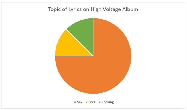 High Voltage 1975 Aus Only Pie Chart