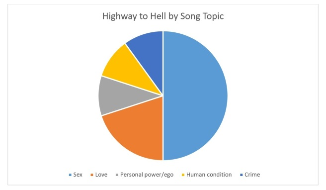 Highway to Hell by Song Topic