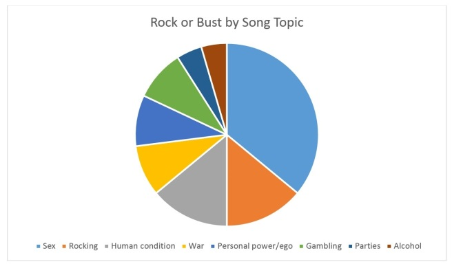 Rock or Bust by Song Topic