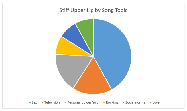 Stiff Upper Lip by Song Topic