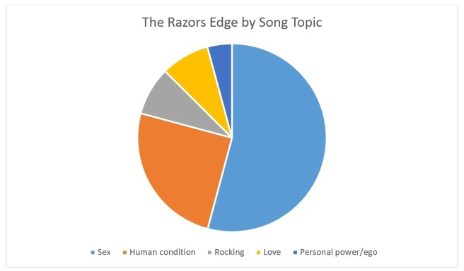 The Razors Edge by Song Topic